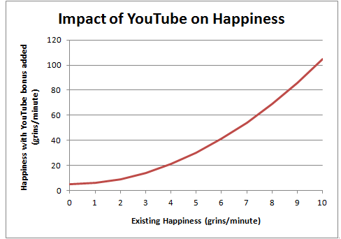 Impact of YouTube on Happiness