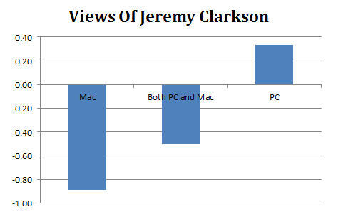 Views Of Jeremy Clarkson