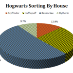 Hogwarts Sorting By House