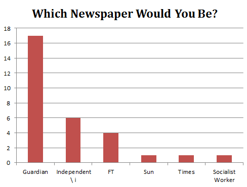 Which Newspaper Would You Be?